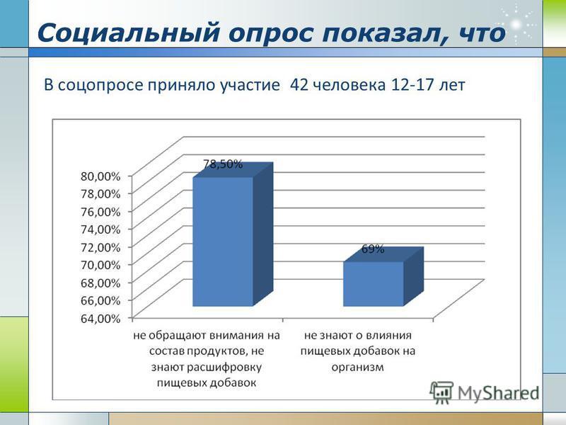 Социальный опрос показал, что В соцопросе приняло участие 42 человека 12-17 лет