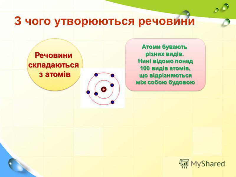 З чого утворюються речовини Речовинискладаються з атомів Речовинискладаються Атоми бувають різних видів. Нині відомо понад 100 видів атомів, що відрізняються що відрізняються між собою будовою Атоми бувають різних видів. Нині відомо понад 100 видів а