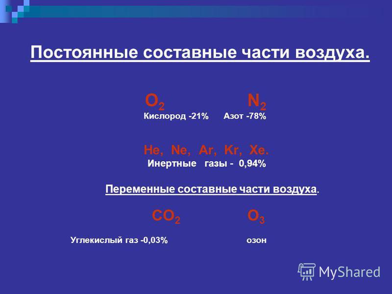 Постоянные составные части воздуха. О 2 N 2 Кислород -21% Азот -78% He, Ne, Ar, Kr, Xe. Инертные газы - 0,94% Переменные составные части воздуха. CO 2 O 3 Углекислый газ -0,03% озон