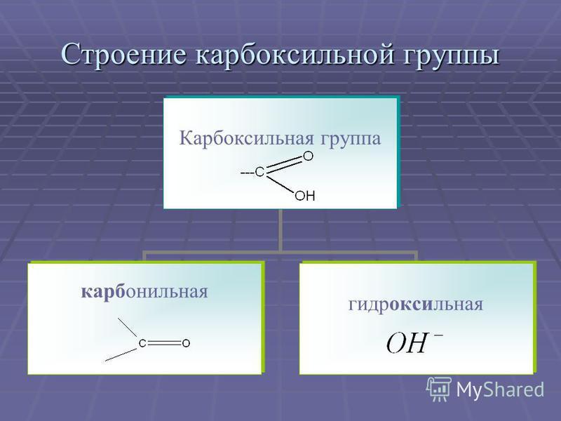 Строение карбоксильной группы Карбоксильная группа карбонильная гидроксильная