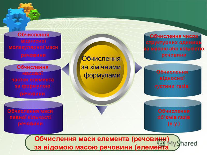 Обчислення за хімічними формулами Обчислення маси елемента (речовини) за відомою масою речовини (елемента Обчислення відносної молекулярної маси речовини Обчислення масової частки елемента за формулою речовини Обчислення маси певної кількості речовин