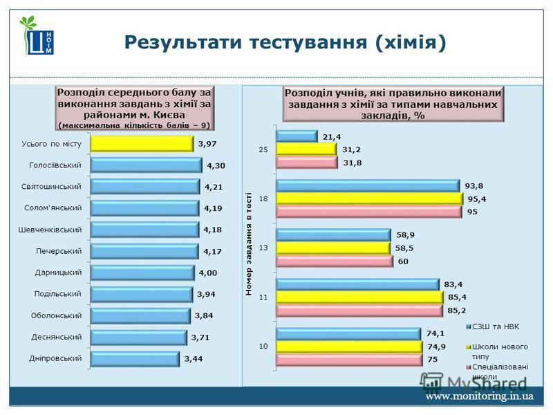 www.monitoring.in.ua Результати тестування (хімія)