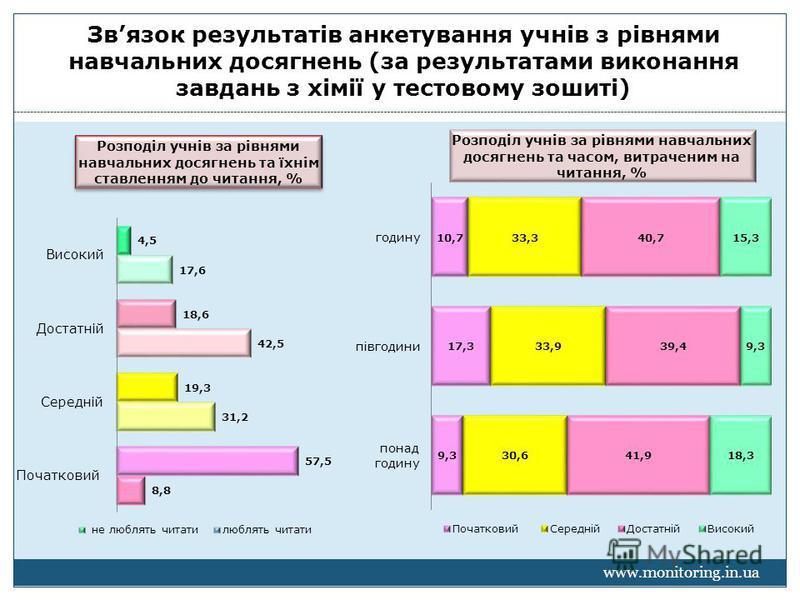 Звязок результатів анкетування учнів з рівнями навчальних досягнень (за результатами виконання завдань з хімії у тестовому зошиті)