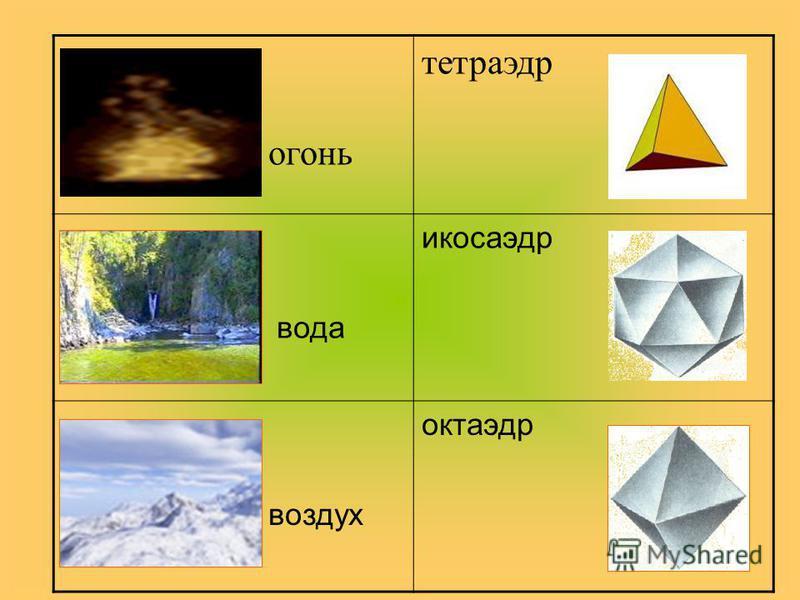 огонь тетраэдр вода икосаэдр воздух октаэдр