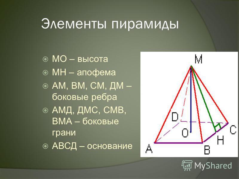 Свойства Свойства правильной пирамиды: 1. Всё боковые рёбра правильной пирамиды равны между собой. 2. Все боковые грани являются равными между собой равнобедренными треугольниками. 3. Площадь боковой поверхности правильной пирамиды равна половине про