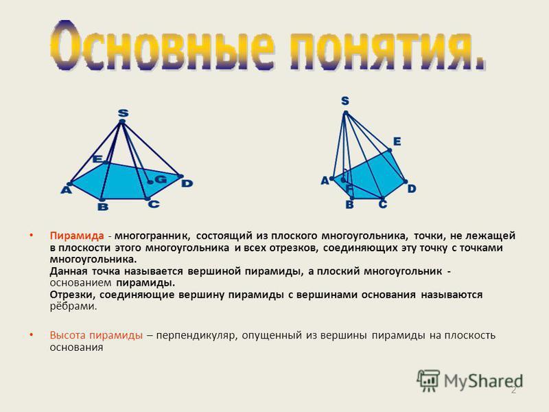 Пирамида - многогранник, состоящий из плоского многоугольника, точки, не лежащей в плоскости этого многоугольника и всех отрезков, соединяющих эту точку с точками многоугольника. Данная точка называется вершиной пирамиды, а плоский многоугольник - ос