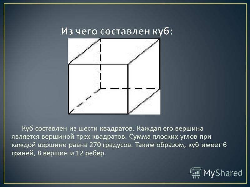 Куб составлен из шести квадратов. Каждая его вершина является вершиной трех квадратов. Сумма плоских углов при каждой вершине равна 270 градусов. Таким образом, куб имеет 6 граней, 8 вершин и 12 ребер.