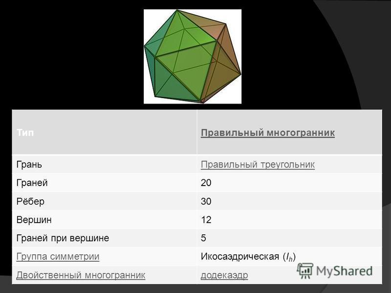 Тип Правильный многогранник Грань Правильный треугольник Граней 20 Рёбер 30 Вершин 12 Граней при вершине 5 Группа симметрии Икосаэдрическая (I h ) Двойственный многогранник додекаэдр