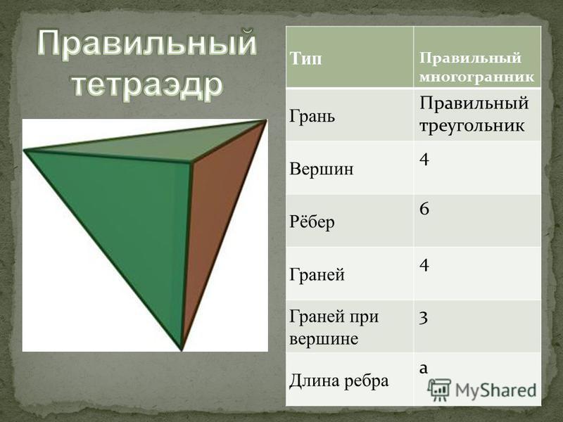 Тип Правильный многогранник Грань Правильный треугольник Вершин 4 Рёбер 6 Граней 4 Граней при вершине 3 Длина ребра а