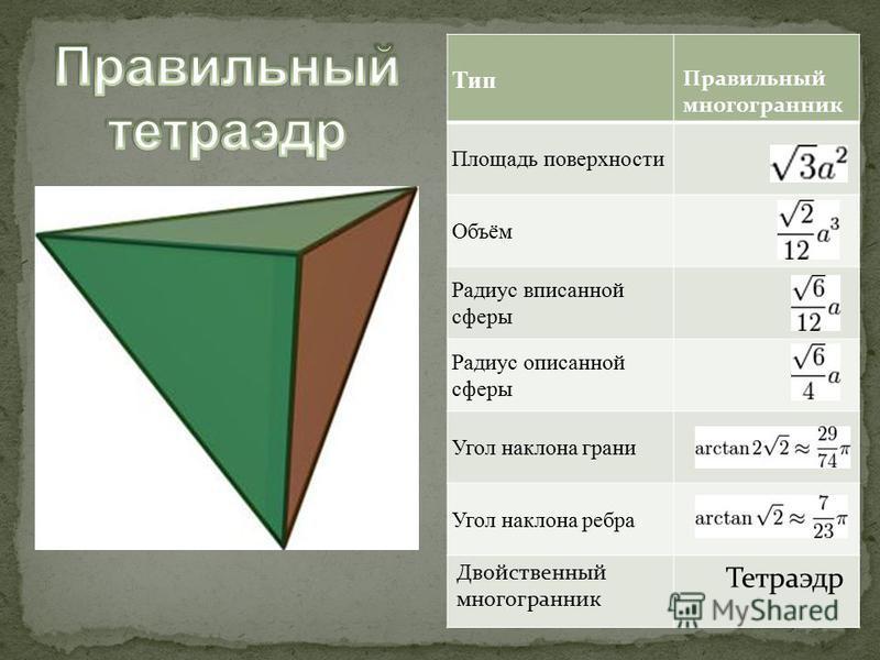 Тип Правильный многогранник Площадь поверхности Объём Радиус вписанной сферы Радиус описанной сферы Угол наклона грани Угол наклона ребра Двойственный многогранник Тетраэдр
