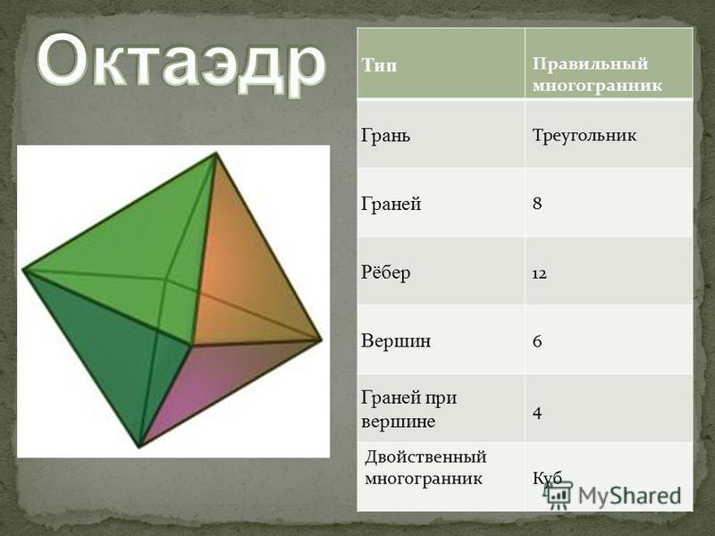 Тип Правильный многогранник Грань Треугольник Граней 8 Рёбер 12 Вершин 6 Граней при вершине 4 Двойственный многогранник Куб