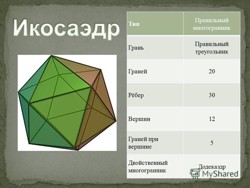 Тип Правильный многогранник Грань Правильный треугольник Граней 20 Рёбер 30 Вершин 12 Граней при вершине 5 Двойственный многогранник Додекаэдр