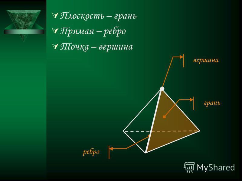 Плоскость – грань Прямая – ребро Точка – вершина грань ребро вершина