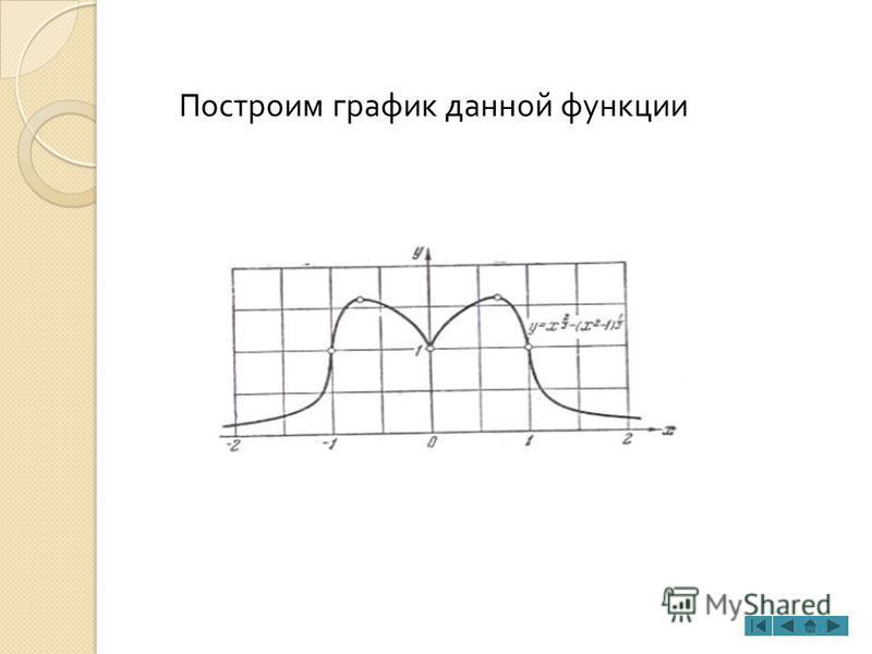 Построим график данной функции