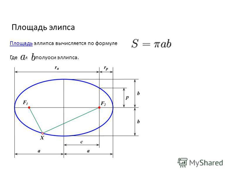 Площадь эллипса Площадь Площадь эллипса вычисляется по формуле Где и полуоси эллипса.