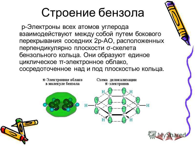 Строение бензола р-Электроны всех атомов углерода взаимодействуют между собой путем бокового перекрывания соседних 2 р-АО, расположенных перпендикулярно плоскости σ-скелета бензольного кольца. Они образуют единое циклическое π-электронное облако, сос