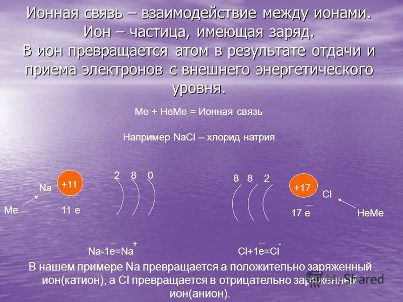 Ионная связь – взаимодействие между ионами. Ион – частица, имеющая заряд. В ион превращается атом в результате отдачи и приема электронов с внешнего энергетического уровня. Например NaCl – хлорид натрия Me + Не Ме = Ионная связь Na Me +11 11 e 2 8 0