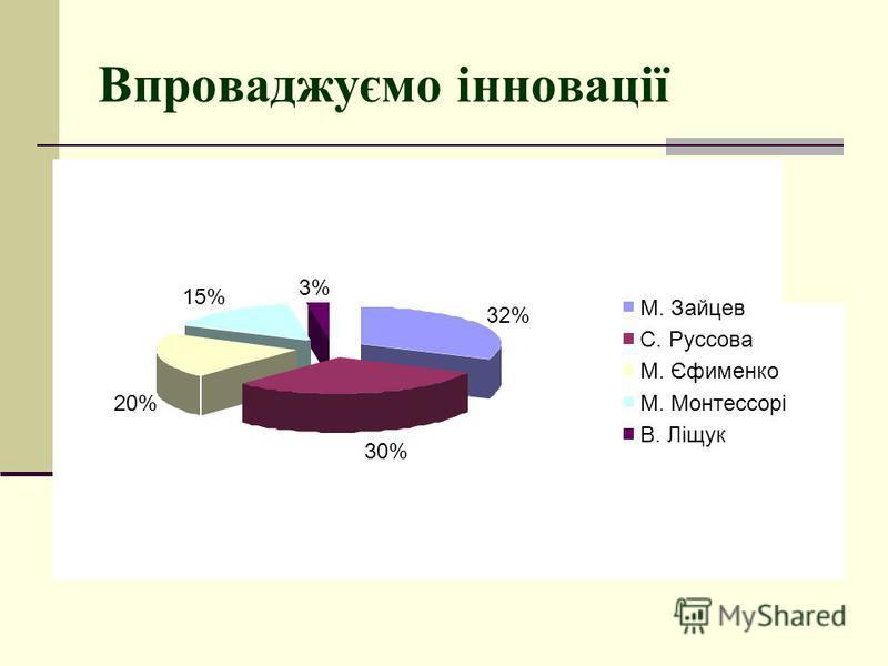 Впроваджуємо інновації 32% 30% 20% 15% 3% М. Зайцев С. Руссова М. Єфименко М. Монтессорі В. Ліщук