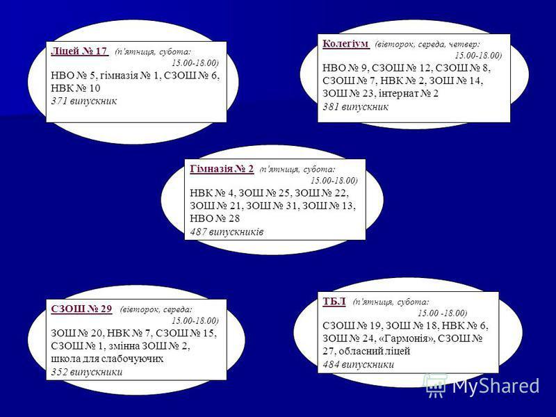 Ліцей 17 (пятниця, субота: 15.00-18.00) НВО 5, гімназія 1, СЗОШ 6, НВК 10 371 випускник Колегіум (вівторок, середа, четвер: 15.00-18.00) НВО 9, СЗОШ 12, СЗОШ 8, СЗОШ 7, НВК 2, ЗОШ 14, ЗОШ 23, інтернат 2 381 випускник Гімназія 2 ( пятниця, субота: 15.