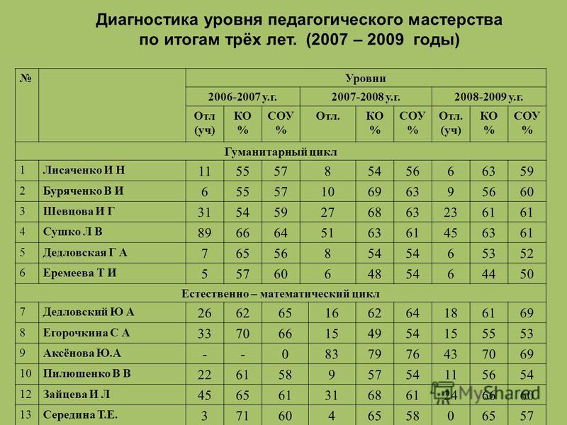 Диагностика уровня педагогического мастерства по итогам трёх лет. (2007 – 2009 годы) Уровни 2006-2007 у.г.2007-2008 у.г.2008-2009 у.г. Отл (уч) КО % СОУ % Отл.КО % СОУ % Отл. (уч) КО % СОУ % Гуманитарный цикл 1Лисаченко И Н 1155578545666359 2Буряченк