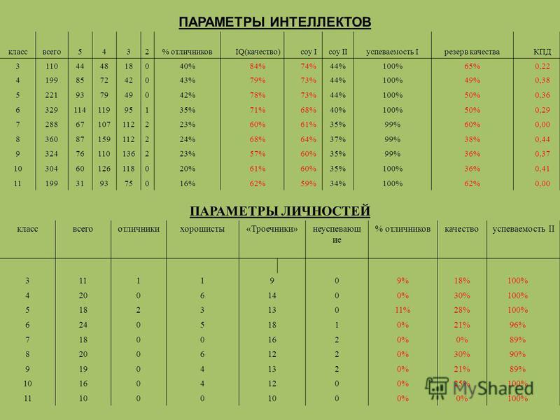 ПАРАМЕТРЫ ИНТЕЛЛЕКТОВ классвсего 5432% отличниковIQ(качество)соу Iсоу IIуспеваемость Iрезерв качестваКПД 3110444818040%84%74%44%100%65%0,22 4199857242043%79%73%44%100%49%0,38 5221937949042%78%73%44%100%50%0,36 632911411995135%71%68%40%100%50%0,29 728