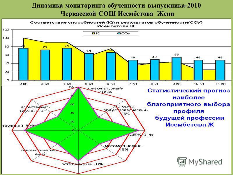 Динамика мониторинга обученности выпускника-2010 Черкасской СОШ Исембетова Жени