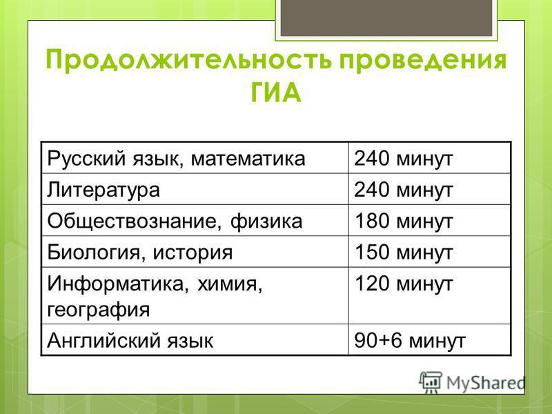 Продолжительность проведения ГИА Русский язык, математика 240 минут Литература 240 минут Обществознание, физика 180 минут Биология, история 150 минут Информатика, химия, география 120 минут Английский язык 90+6 минут