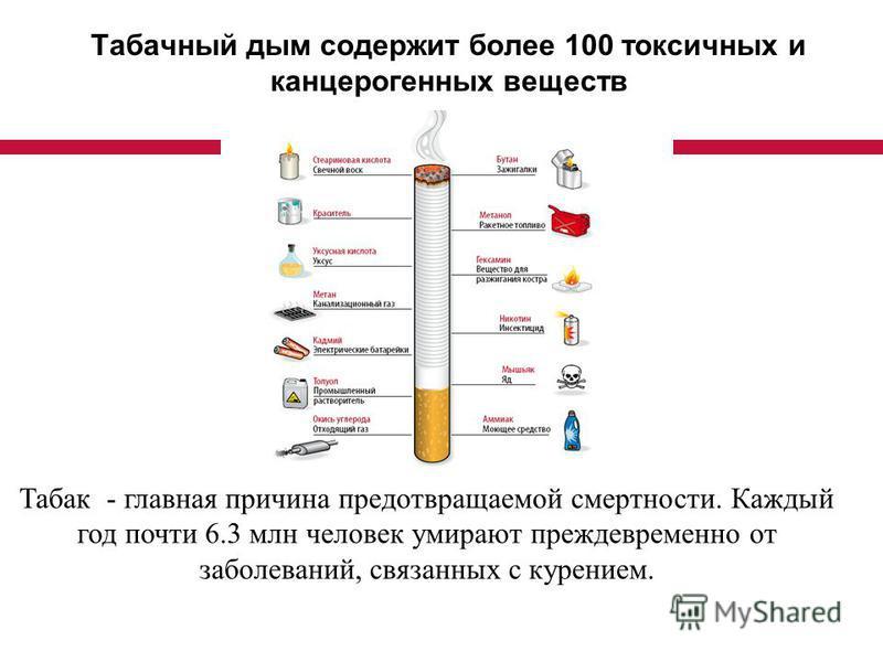 Табачный дым содержит более 100 токсичных и канцерогенных веществ Табак - главная причина предотвращаемой смертности. Каждый год почти 6.3 млн человек умирают преждевременно от заболеваний, связанных с курением.
