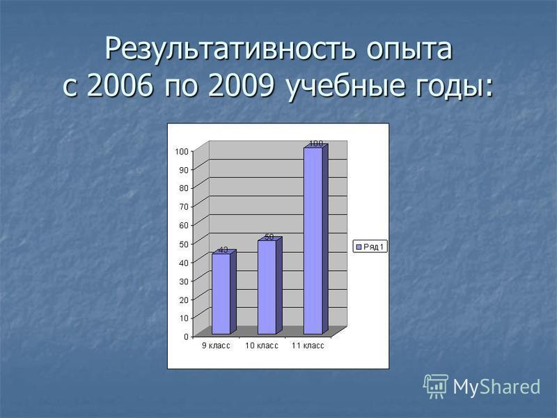 Результативность опыта с 2006 по 2009 учебные годы: