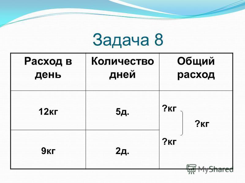 Расход в день Количество дней Общий расход 12 кг 5 д. ?кг 9 кг 2 д. ?кг Задача 8