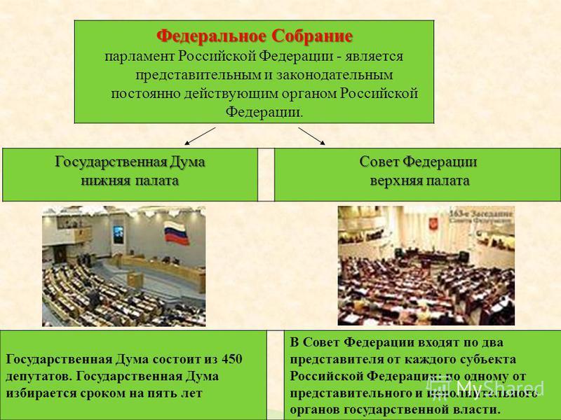 Федеральное Собрание парламент Российской Федерации - является представительным и законодательным постоянно действующим органом Российской Федерации. Государственная Дума нижняя палата Совет Федерации верхняя палата верхняя палата Государственная Дум