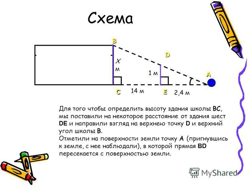 Схема Хм Хм 1 м 14 м 2,4 м Для того чтобы определить высоту здания школы ВС, мы поставили на некоторое расстояние от здания шест DЕ и направили взгляд на верхнею точку D и верхний угол школы В. Отметили на поверхности земли точку А (пригнувшись к зем
