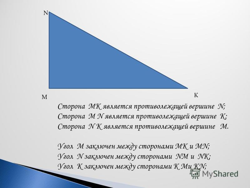M N K Сторона МК является противолежащей вершине N; Сторона М N является противолежащей вершине К; Сторона N К является противолежащей вершине М. Угол М заключен между сторонами МК и МN; Угол N заключен между сторонами NМ и NK; Угол K заключен между