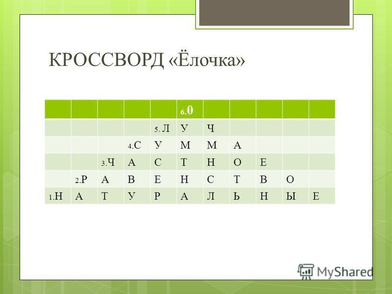 КРОССВОРД «Ёлочка» 6. 0 5. ЛУЧ 4. СУММА 3. ЧАСТНОЕ 2. РАВЕНСТВО 1. НАТУРАЛЬНЫЕ