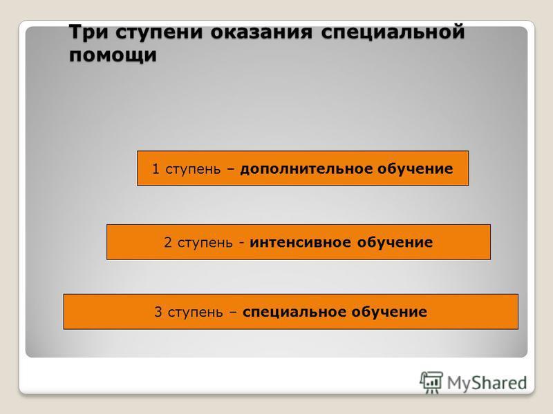 Три ступени оказания специальной помощи 1 ступень – дополнительное обучение 2 ступень - интенсивное обучение 3 ступень – специальное обучение
