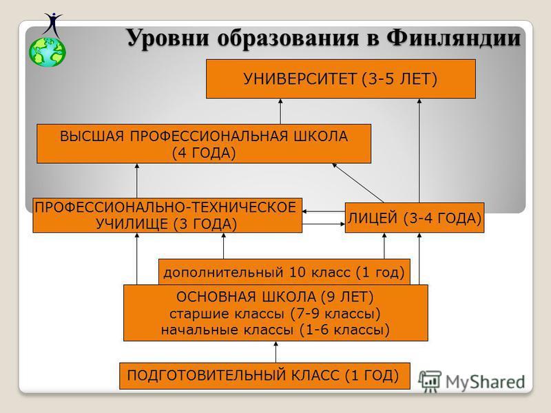 Уровни образования в Финляндии Уровни образования в Финляндии ПОДГОТОВИТЕЛЬНЫЙ КЛАСС (1 ГОД) ОСНОВНАЯ ШКОЛА (9 ЛЕТ) старшие классы (7-9 классы) начальные классы (1-6 классы) ПРОФЕССИОНАЛЬНО-ТЕХНИЧЕСКОЕ УЧИЛИЩЕ (3 ГОДА) ЛИЦЕЙ (3-4 ГОДА) УНИВЕРСИТЕТ (3