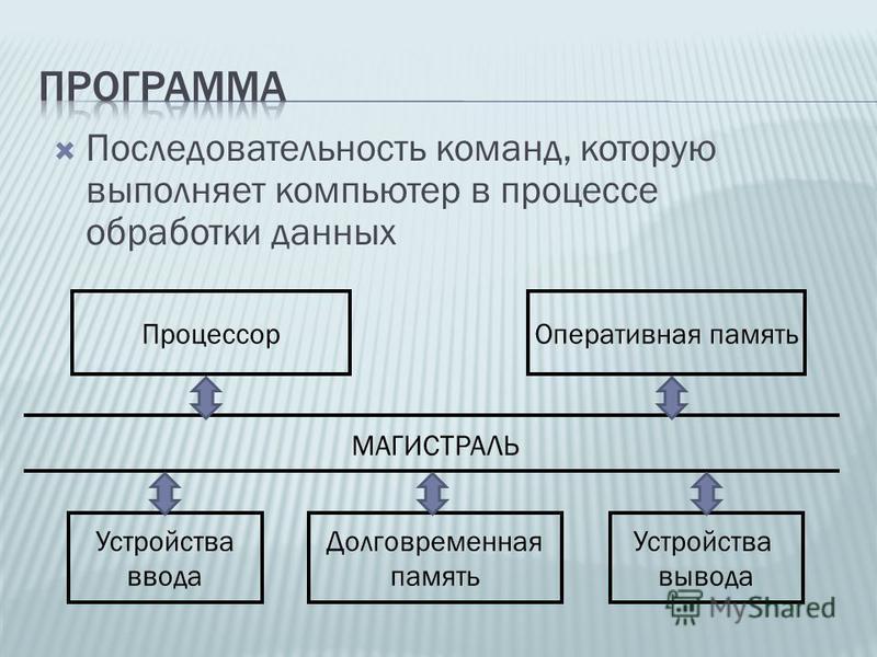 Последовательность команд, которую выполняет компьютер в процессе обработки данных Устройства ввода Процессор Устройства вывода Долговременная память Оперативная память МАГИСТРАЛЬ
