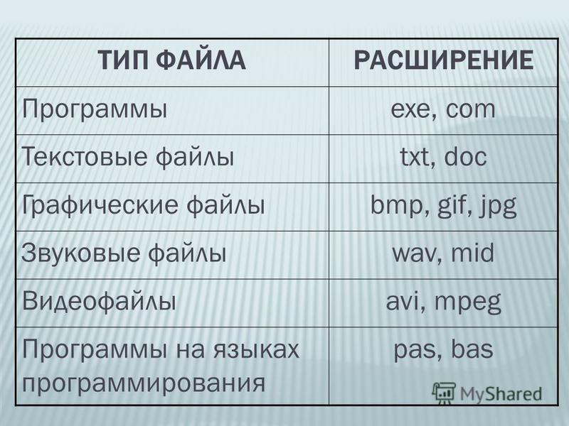 ТИП ФАЙЛАРАСШИРЕНИЕ Программыexe, com Текстовые файлыtxt, doc Графические файлыbmp, gif, jpg Звуковые файлыwav, mid Видеофайлыavi, mpeg Программы на языках программирования pas, bas