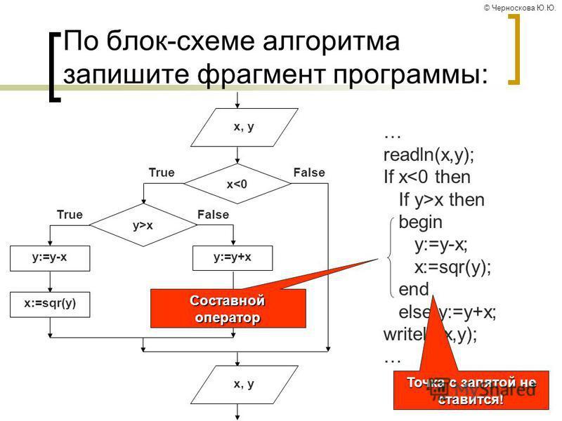 © Черноскова Ю.Ю. По блок-схеме алгоритма запишите фрагмент программы: … readln(x,y); If x<0 then If y>x then begin y:=y-x; x:=sqr(y); end else y:=y+x; writeln(x,y); … x<0 y:=y+x y:=y-x TrueFalse y>x TrueFalse x:=sqr(y) x, y Составной оператор Точка