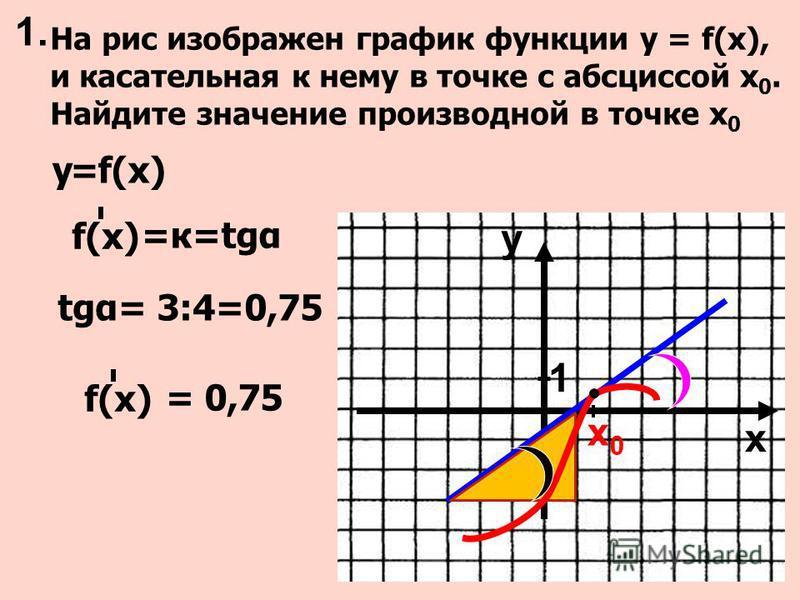 На рис изображен график функции у = f(x), и касательная к нему в точке с абсциссой х 0. Найдите значение производной в точке х 0 tgα= 3:4=0,75 у=f(х) =к=tgα f(х) у х 0 1 1. х 0 х 0 = 0,75 f(х)