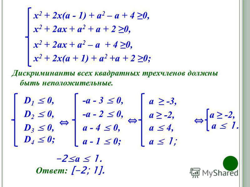 Ответ: х 2 + 2 х(а - 1) + а 2 – а + 4 0, х 2 + 2 ах + а 2 + а + 2 0, х 2 + 2 ах + а 2 – а + 4 0, х 2 + 2 х(а + 1) + а 2 +а + 2 0; Дискриминанты всех квадратных трехчленов должны быть неположительные. D 1 0, D 2 0, D 3 0, D 4 0; -a - 3 0, -a - 2 0, a