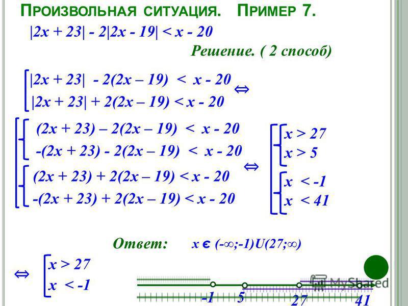 П РОИЗВОЛЬНАЯ СИТУАЦИЯ. П РИМЕР 7. |2 х + 23| - 2|2 х - 19| < х - 20 Ответ: Решение. ( 2 способ) |2 х + 23| - 2(2 х – 19) < х - 20 |2 х + 23| + 2(2 х – 19) < х - 20 (2 х + 23) – 2(2 х – 19) < х - 20 -(2 х + 23) - 2(2 х – 19) < х - 20 (2 х + 23) + 2(2
