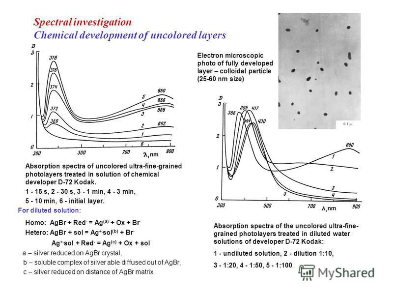 Spectral investigation Chemical development of uncolored layers Absorption spectra of uncolored ultra-fine-grained photolayers treated in solution of chemical developer D-72 Kodak. 1 - 15 s, 2 - 30 s, 3 - 1 min, 4 - 3 min, 5 - 10 min, 6 - initial lay