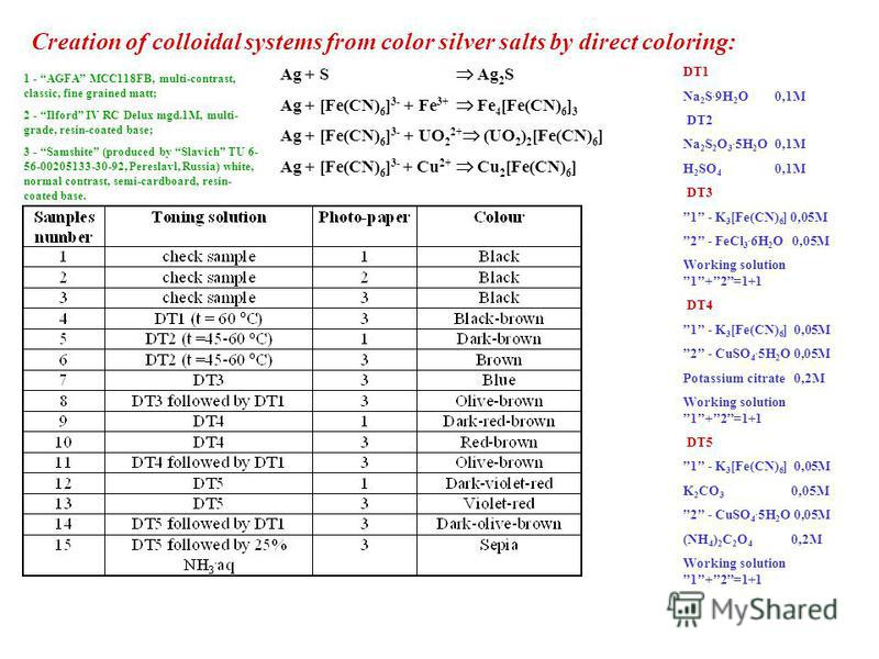 Creation of colloidal systems from color silver salts by direct coloring: DT1 Na 2 S. 9H 2 O 0,1M DT2 Na 2 S 2 O 3. 5H 2 O 0,1M H 2 SO 4 0,1M DT3 1 - K 3 [Fe(CN) 6 ] 0,05M 2 - FeCl 3. 6H 2 O 0,05M Working solution 1+2=1+1 DT4 1 - K 3 [Fe(CN) 6 ] 0,05