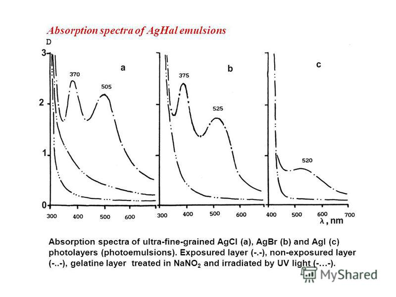 Absorption spectra of AgHal emulsions Absorption spectra of ultra-fine-grained AgCl (a), AgBr (b) and AgI (c) photolayers (photoemulsions). Exposured layer (-.-), non-exposured layer (-..-), gelatine layer treated in NaNO 2 and irradiated by UV light