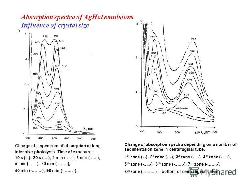 Absorption spectra of AgHal emulsions Influence of crystal size Change of a spectrum of absorption at long intensive photolysis. Time of exposure: 10 s (-.-), 20 s (-..-), 1 min (-…-), 2 min (-….-), 5 min (-…..-), 20 min (-……-), 50 min (-…….-), 90 mi