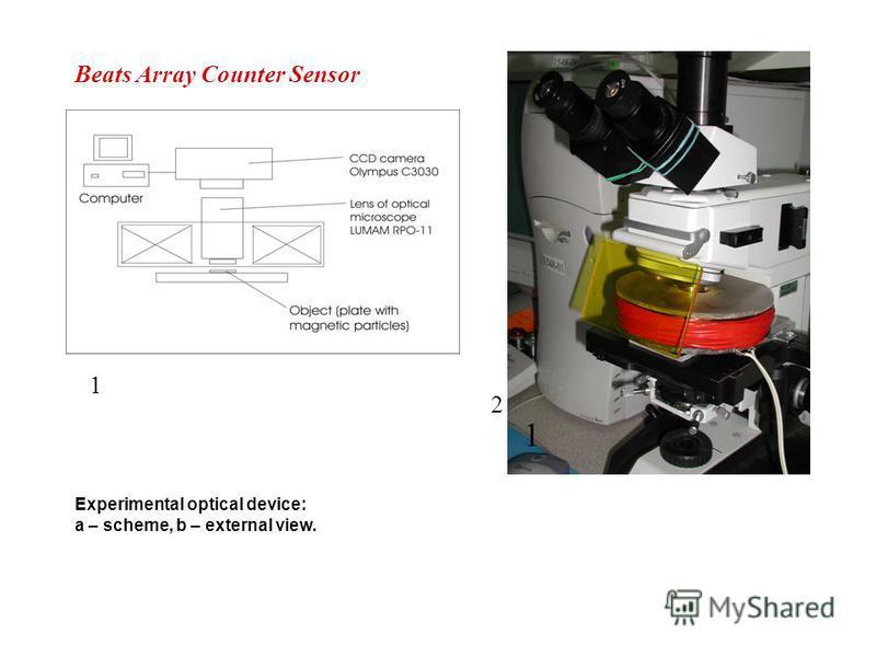 Beats Array Counter Sensor 1 Experimental optical device: a – scheme, b – external view. 2121