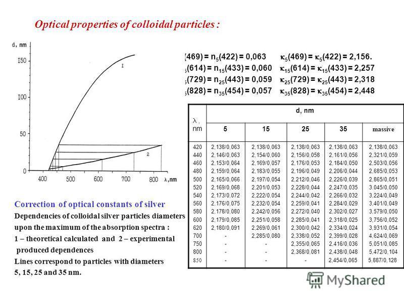Optical properties of colloidal particles : n 5 (469) = n 5 (422) = 0,063 5 (469) = 5 (422) = 2,156. n 15 (614) = n 15 (433) = 0,060 15 (614) = 15 (433) = 2,257 n 25 (729) = n 25 (443) = 0,059 25 (729) = 25 (443) = 2,318 n 25 (828) = n 35 (454) = 0,0