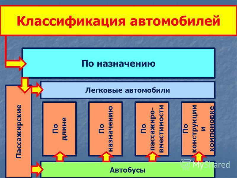 Классификация автомобилей По назначению Пассажирские Автобусы Легковые автомобили По длине По назначению По пассажировв- вместимости По конструкции и компоновке