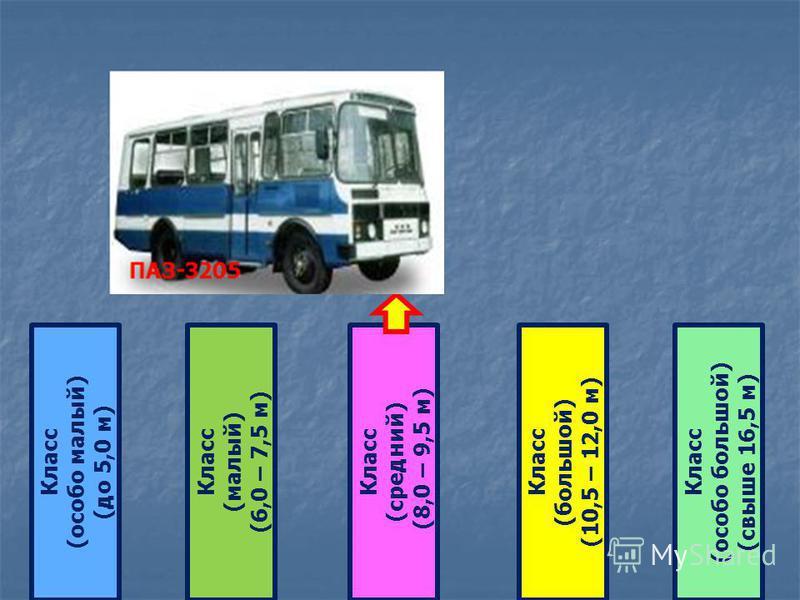 Класс (особо малый) (до 5,0 м) Класс (малый) (6,0 – 7,5 м) Класс (большой) (10,5 – 12,0 м) Класс (средний) (8,0 – 9,5 м) Класс (особо большой) (свыше 16,5 м)